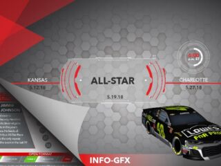 Infographic: All-Stars at Charlotte