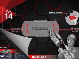 Infographic: Pocono bound