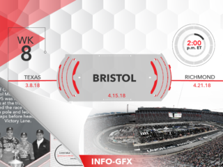 Infographic: Going for 100 at Bristol