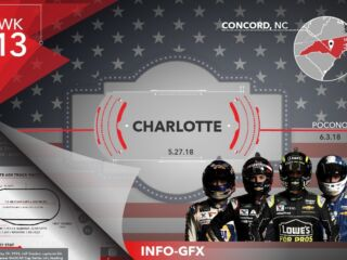 Infographic: 600 miles await at Charlotte