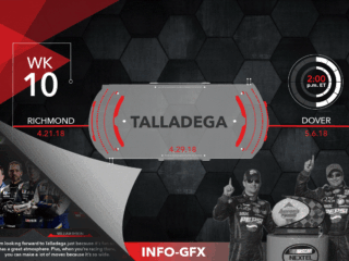 Infographic: Plate-track prowess at Talladega