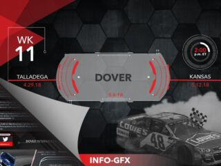 Infographic: Dover dominance