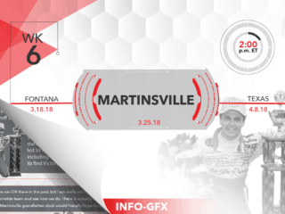 Infographic: Martinsville preview