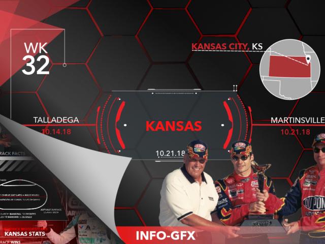 Infographic: Key stats at Kansas